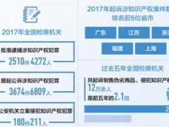 全国检察机关去年批捕涉知识产权犯罪2510件