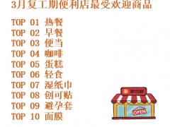 便利蜂发布复工期10大热销商品榜单:热餐稳居第一 避孕套销量排